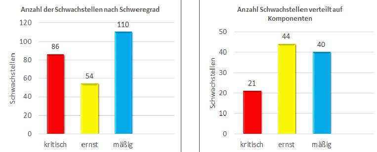 Mgmt_Summary_Schwachstellen
